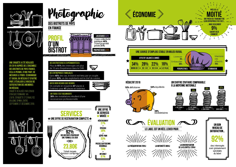 Infographie Bistrot de Pays